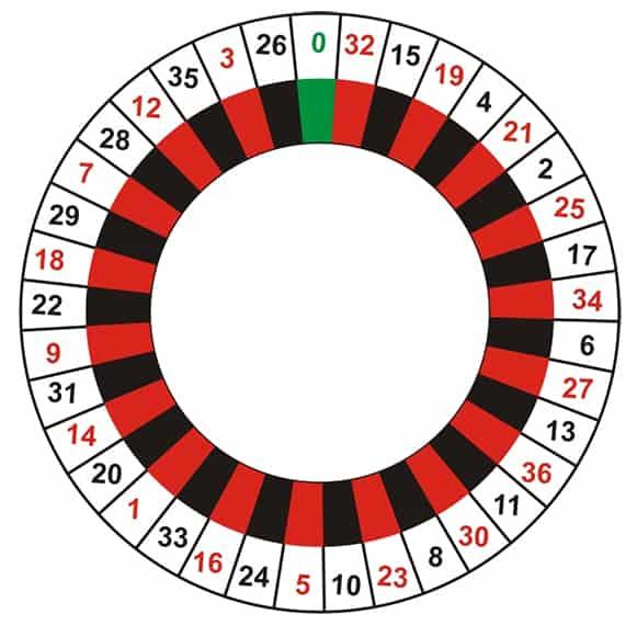 Roulette-wheel-